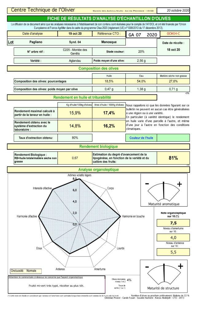 analyses de maturité réalisées par le Centre Technique de l'Olivier